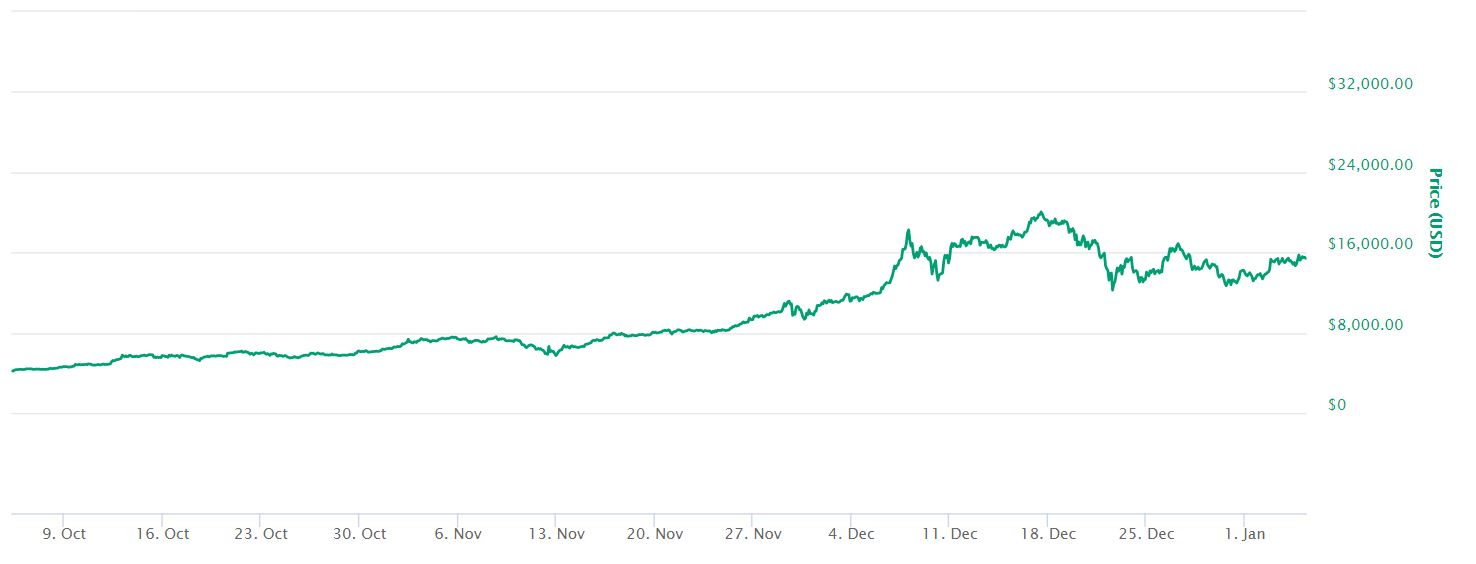 3 Month Bitcoin Price Chart